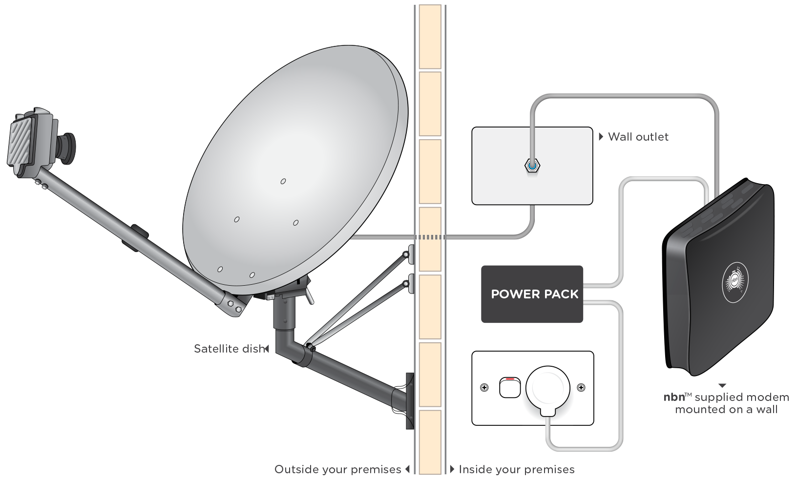 Nbn Sky Muster Satellite Service Explained Nbn